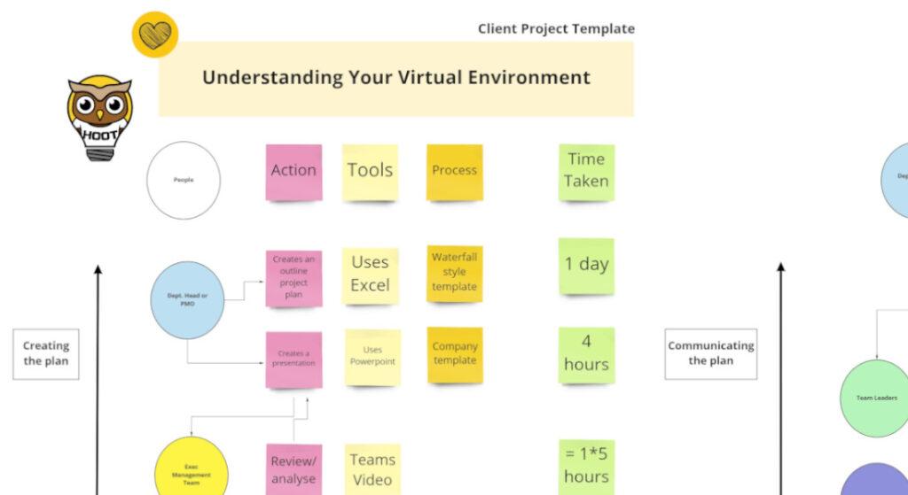 Understanding The Virtual Enviroment